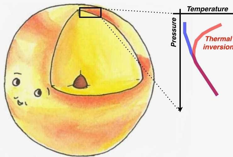 Drawing of temperature inversion in ultra hot Jupiters. Credit: Eleanor Spring